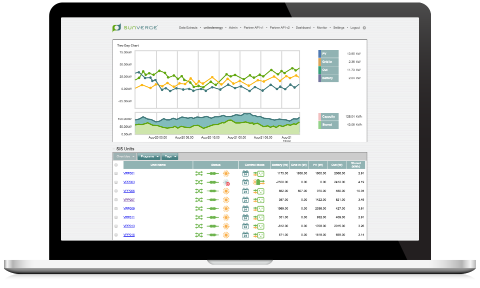 Screenshot of the Sunverge Energy Management Platform Credit: Sunverge.