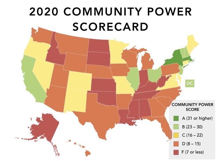 Farrell 2020 Scorecard