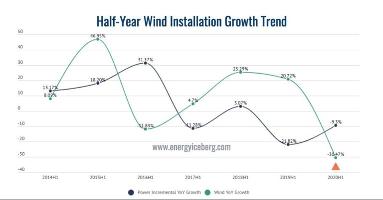 China's wind & solar market 2020 half-year review