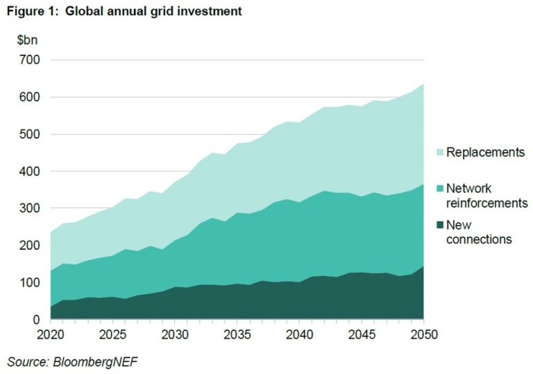 The grid needs $14T to support full decarbonization