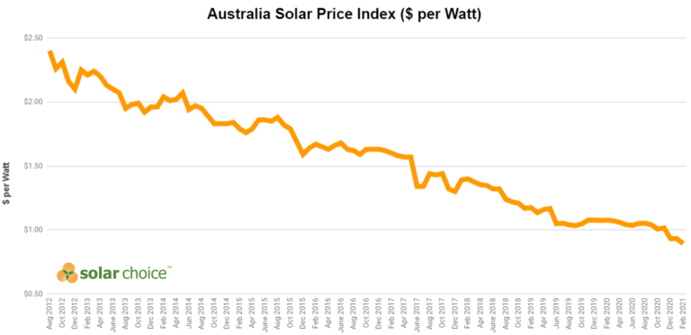 What is driving record rooftop solar volumes in Australia?