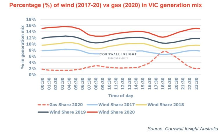 Australia's Victoria doubles share of wind in generation mix in four years